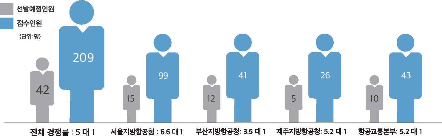 2020년 항공서기 경쟁률 항공8급 경쟁률 관제직류