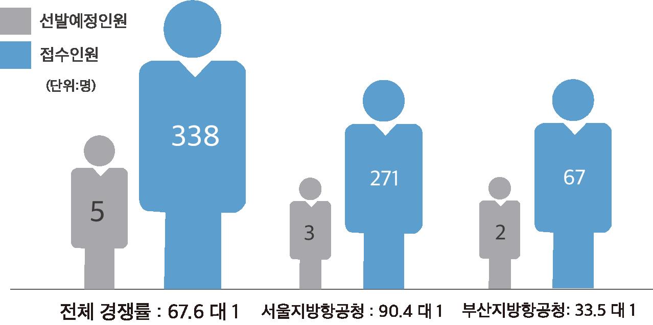 2020년 항공서기 경쟁률 항공8급 경쟁률 항공정비